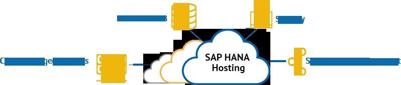 sap-hana-hosting
