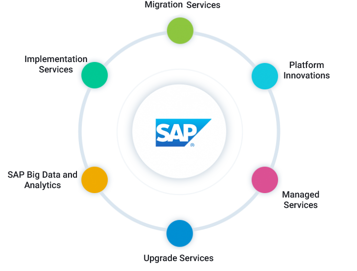 SAP solution managerw